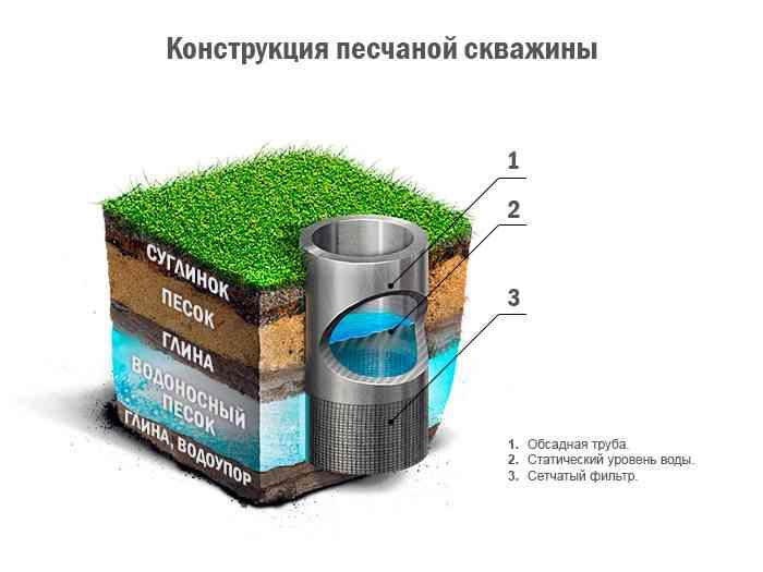 строительство дома из бруса водоснабжение - песчаная скважина