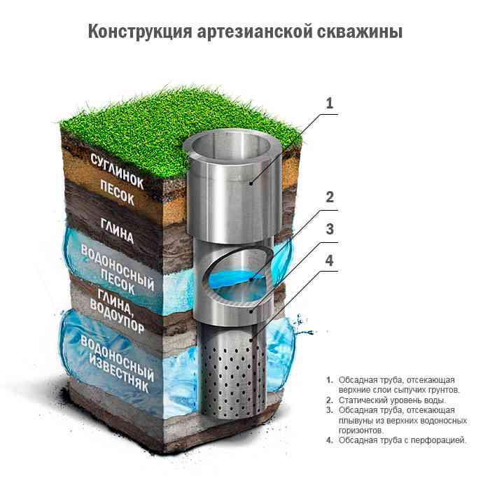 строительство дома из бруса водоснабжение - артезианская скважина