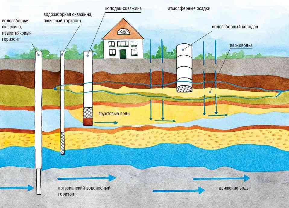строительство дома из бруса - водоснабжение